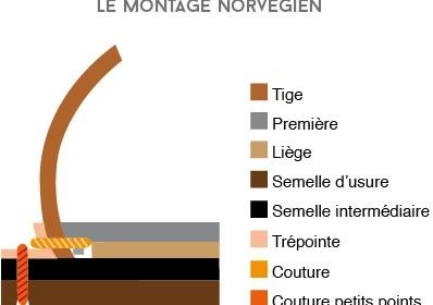 montage-cousu-norvégien